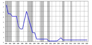 基準割引率及び基準貸付利率