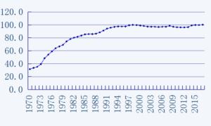 2015年基準消費者物価指数
