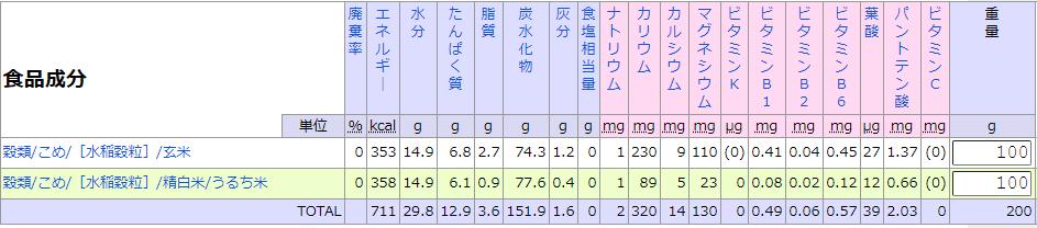こめ成分表